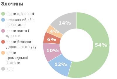 Рейтинг злочинів в Україні за 2015 р.